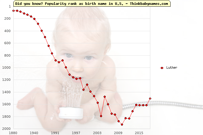 Top 2000 baby names ranking of Luther in U.S.