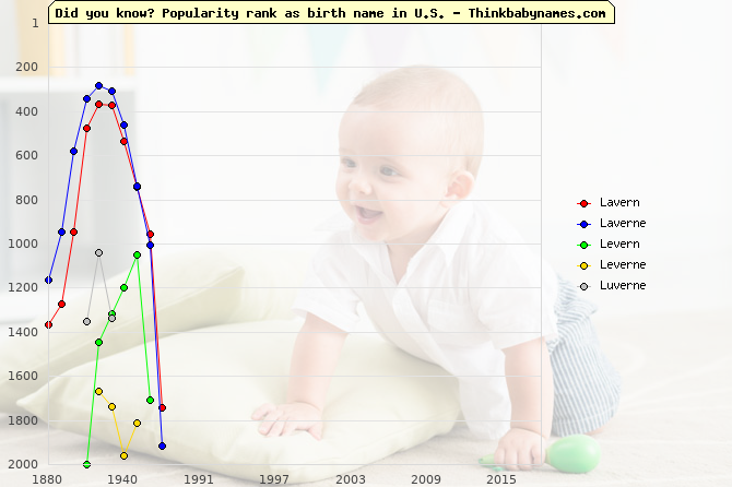 Top 2000 baby names ranking of Lavern, Laverne, Levern, Leverne, Luverne in U.S.