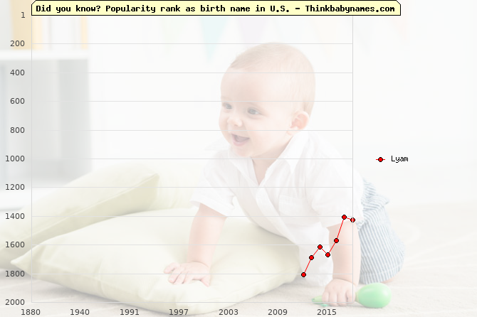 Top 2000 baby names ranking of Lyam name in U.S.