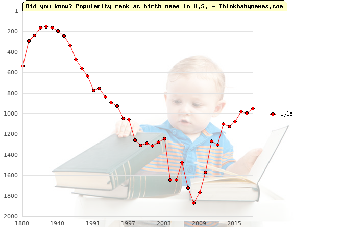 Top 1000 baby names ranking of Lyle in U.S.