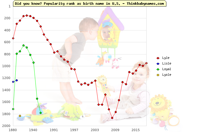 Top 2000 baby names ranking of Lyle, Lisle, Loyal, Lysle in U.S.