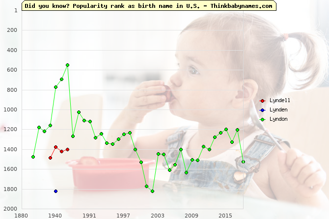 Top 2000 baby names ranking of Lyndell, Lynden, Lyndon in U.S.