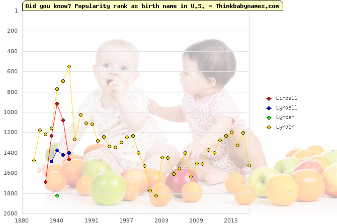 Top 2000 baby names ranking of Lindell, Lyndell, Lynden, Lyndon in U.S.