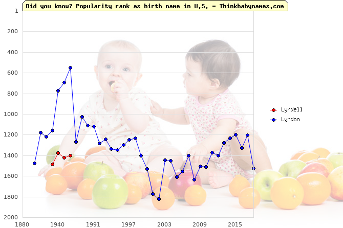 Top 2000 baby names ranking of Lyndell, Lyndon in U.S.