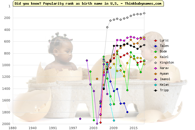 Top Gains for U.S. Baby Names 2006: Lyric, Talen, Bode, Kalel, Kingston, Aarav, Ayaan, Imanol, Kelan, Tripp
