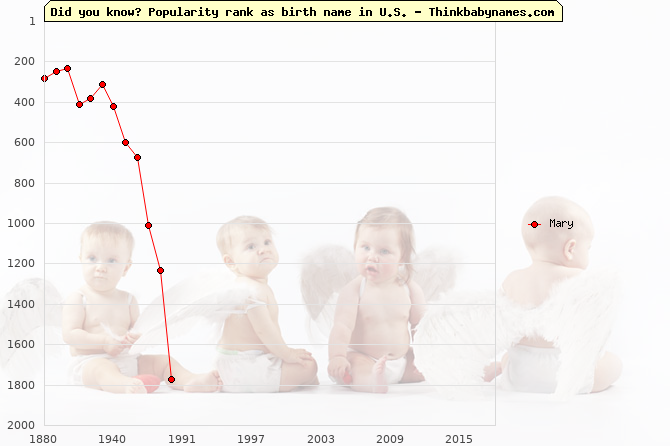 Top 2000 baby names ranking of Mary in U.S.