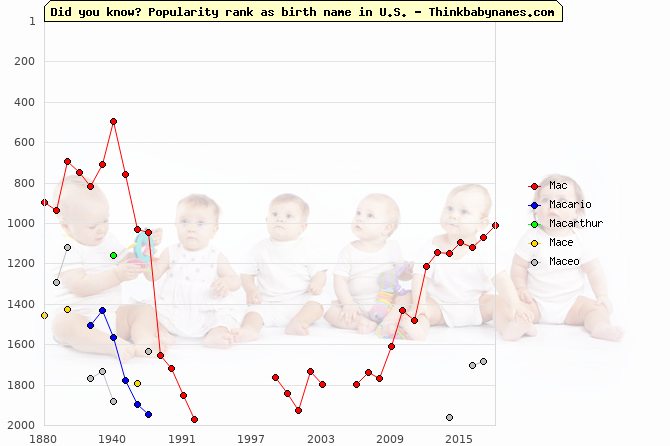 Top 2000 baby names ranking of Mac- names: Mac, Macario, Macarthur, Mace, Maceo