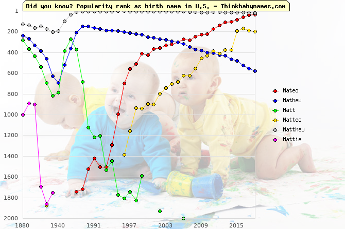 Top 2000 baby names ranking of Mateo, Mathew, Matt, Matteo, Matthew, Mattie in U.S.
