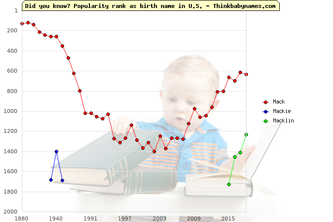 Top 2000 baby names ranking of Mac- names: Mack, Mackie, Macklin