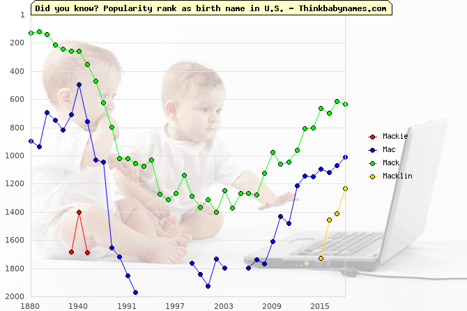 Top 2000 baby names ranking of Mackie, Mac, Mack, Macklin in U.S.