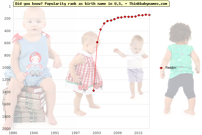 Top 2000 baby names ranking of Maddox in U.S.