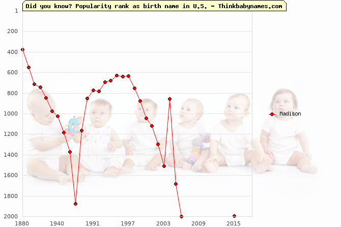 Top 2000 baby names ranking of Madison name in U.S.