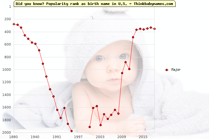 Top 2000 baby names ranking of Major name in U.S.