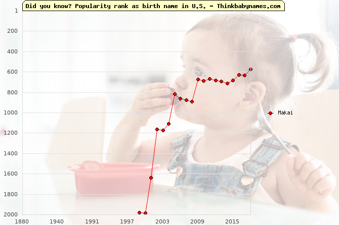 Top 2000 baby names ranking of Makai name in U.S.
