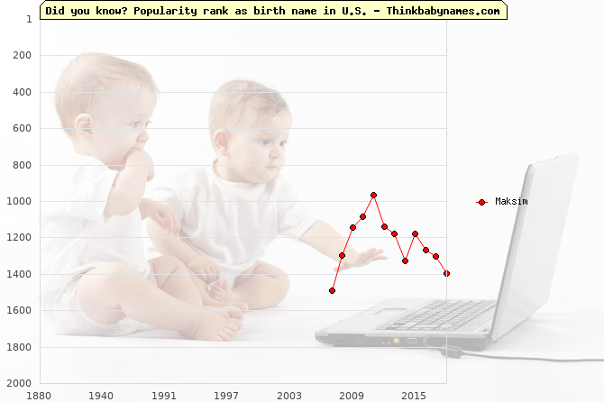 Top 2000 baby names ranking of Maksim name in U.S.