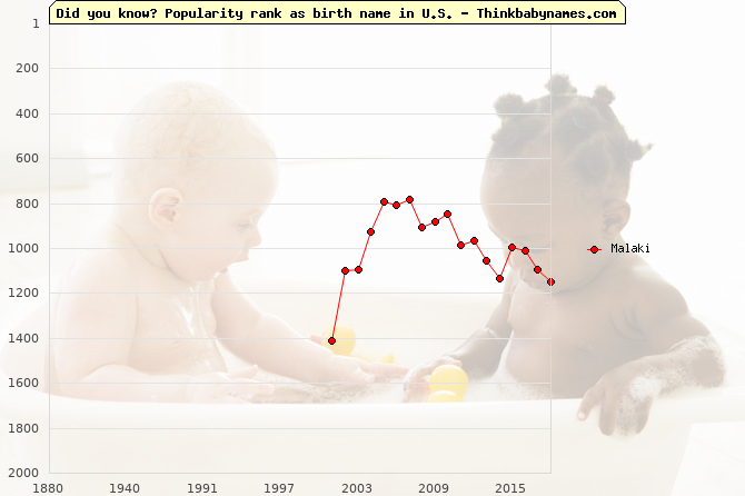 Top 2000 baby names ranking of Malaki name in U.S.