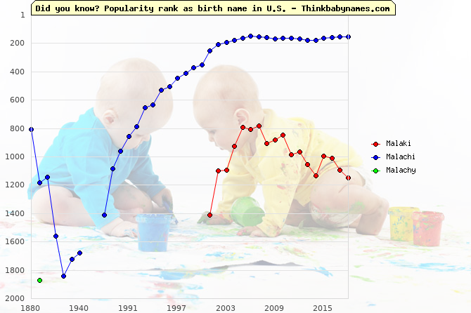 Top 2000 baby names ranking of Malaki, Malachi, Malachy in U.S.