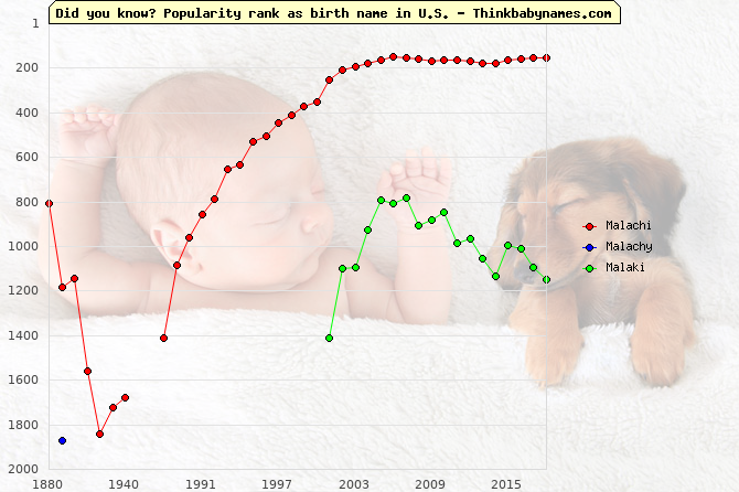 Top 2000 baby names ranking of Malachi, Malachy, Malaki in U.S.