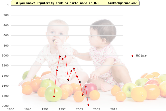 Top 2000 baby names ranking of Malique name in U.S.