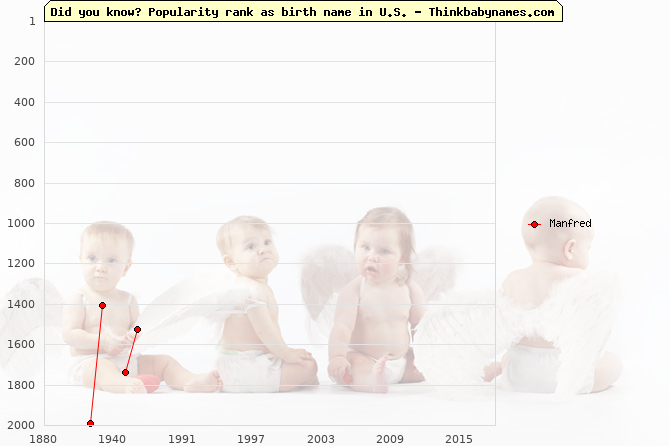Top 2000 baby names ranking of Manfred in U.S.