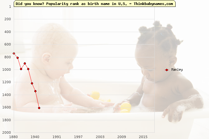 Top 2000 baby names ranking of Manley name in U.S.