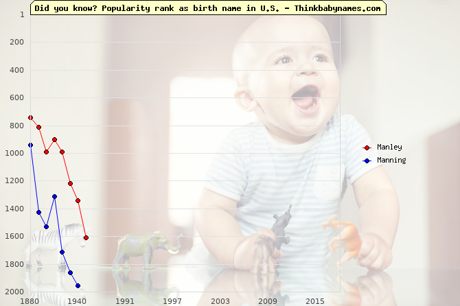 Top 1000 baby names ranking of Old English names: Manley, Manning