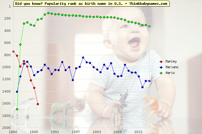 Top 1000 baby names ranking of Manly names: Manley, Mariano, Mario