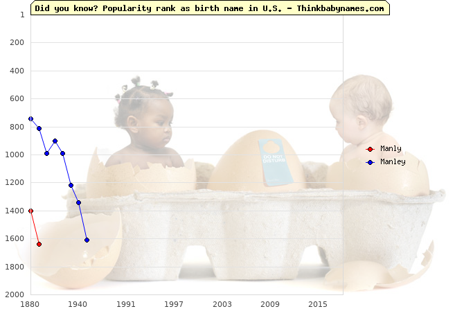 Top 2000 baby names ranking of Manly, Manley in U.S.