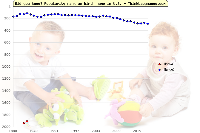 Top 2000 baby names ranking of Manual, Manuel in U.S.