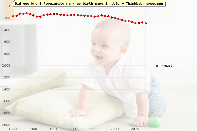 Top 2000 baby names ranking of Manuel in U.S.