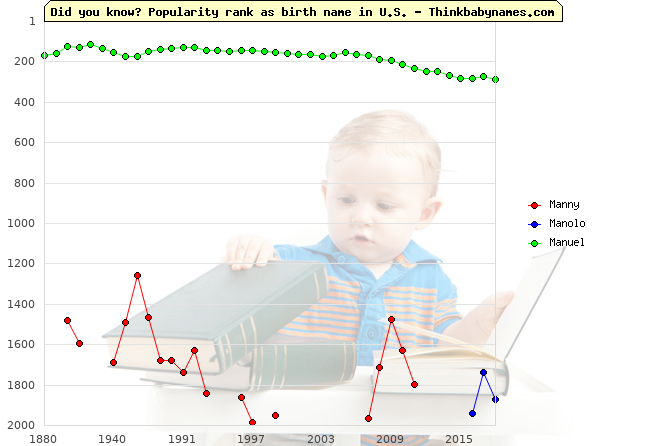Top 2000 baby names ranking of Manny, Manolo, Manuel in U.S.