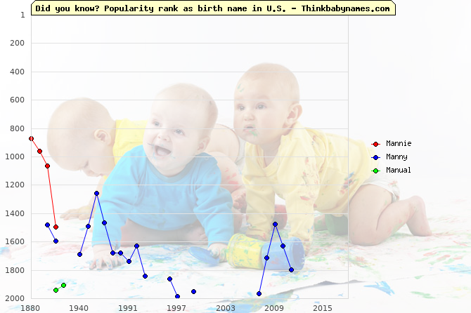 Top 2000 baby names ranking of Mannie, Manny, Manual in U.S.