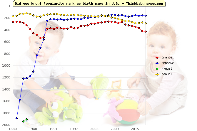 Top 2000 baby names ranking of Emanuel, Emmanuel, Manual, Manuel in U.S.