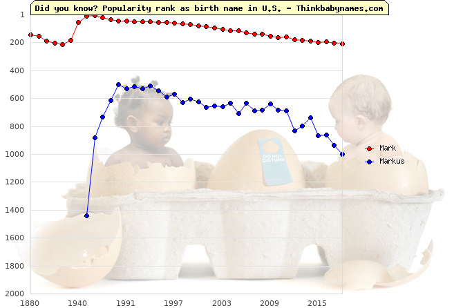 Top 1000 baby names ranking of Mark, Markus in U.S.