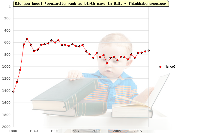 Top 2000 baby names ranking of Marcel name in U.S.