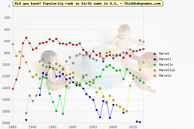 Top 2000 baby names ranking of Marcel, Marcell, Marcello, Marcellus, Marcelo in U.S.