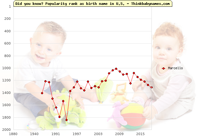 Top 2000 baby names ranking of Marcello name in U.S.