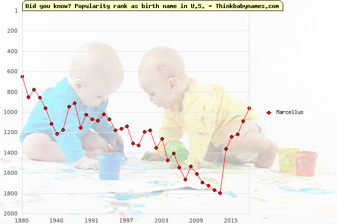 Top 2000 baby names ranking of Marcellus name in U.S.
