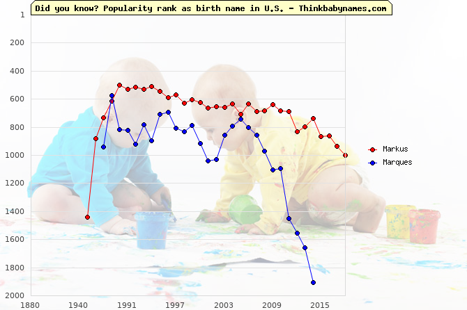 Top 2000 baby names ranking of Markus, Marques in U.S.