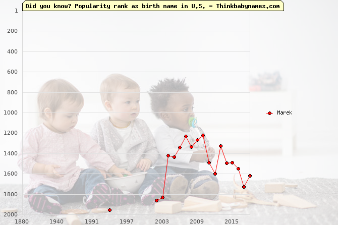 Top 2000 baby names ranking of Marek in U.S.
