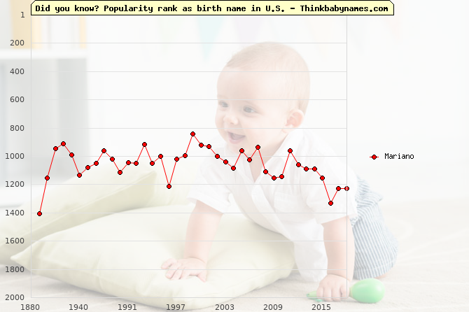 Top 2000 baby names ranking of Mariano in U.S.