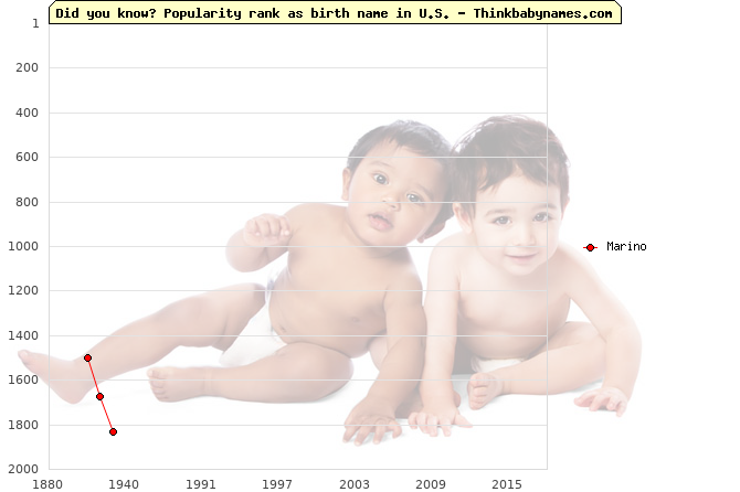 Top 2000 baby names ranking of Marino name in U.S.