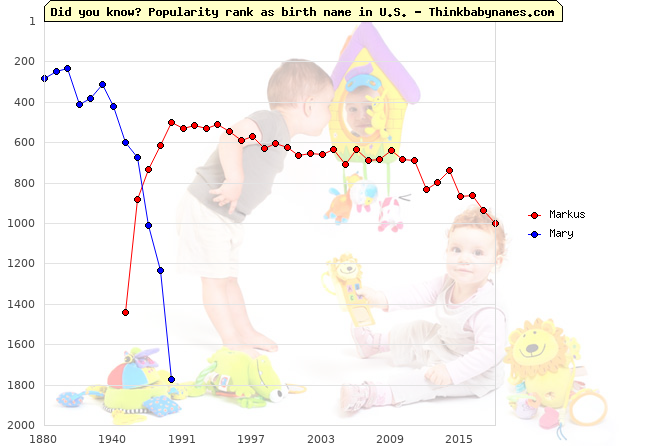 Top 2000 baby names ranking of Markus, Mary in U.S.