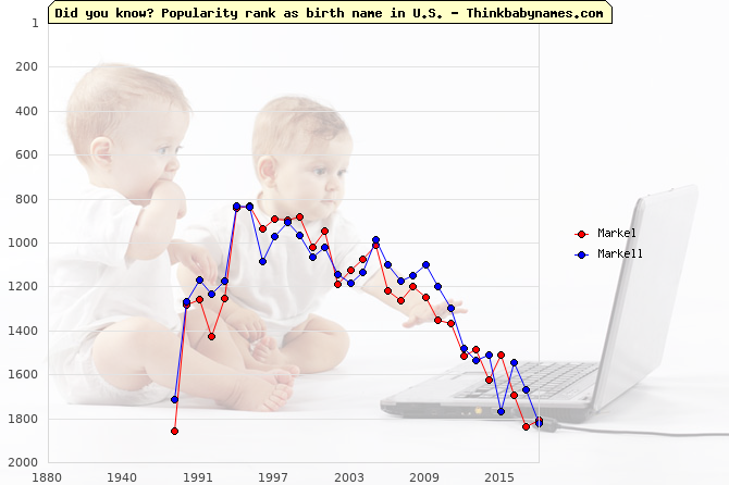 Top 2000 baby names ranking of Markel, Markell in U.S.