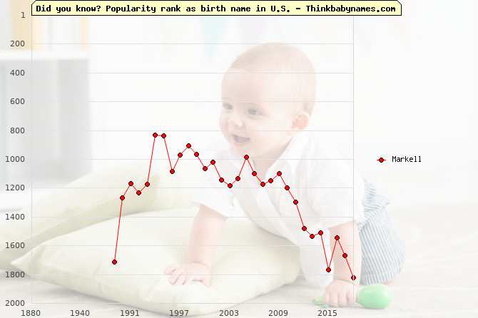 Top 2000 baby names ranking of Markell name in U.S.