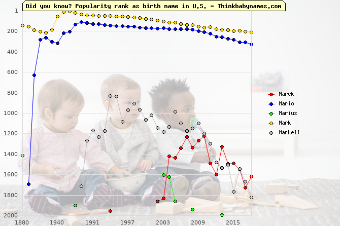 Top 2000 baby names ranking of Marek, Mario, Marius, Mark, Markell in U.S.