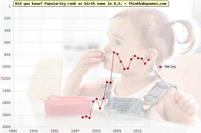 Top 2000 baby names ranking of Marley name in U.S.