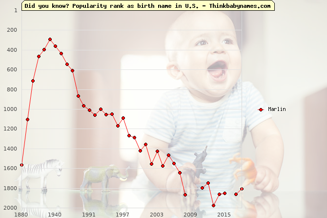Top 2000 baby names ranking of Marlin name in U.S.