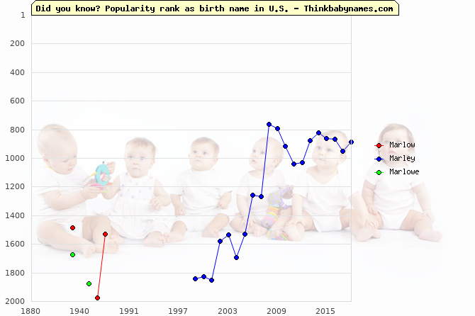 Top 2000 baby names ranking of Marlow, Marley, Marlowe in U.S.