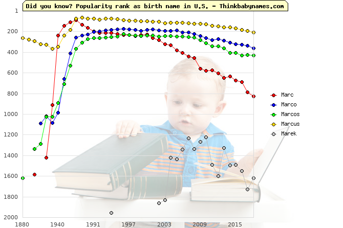 Top 2000 baby names ranking of Marc, Marco, Marcos, Marcus, Marek in U.S.